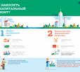 Жители Саратовской области внесли свыше 1,3 миллиарда рублей на капремонт